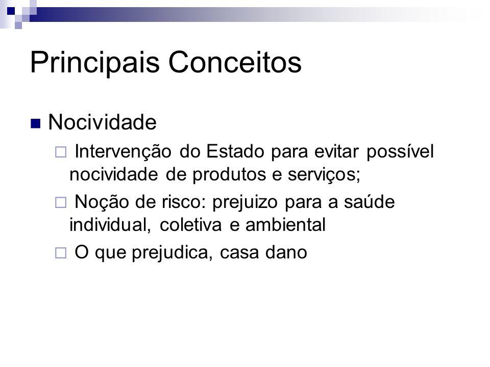 Principais Conceitos Nocividade Intervenção do Estado para evitar possível nocividade de produtos e serviços; Noção de risco: prejuizo para a saúde in