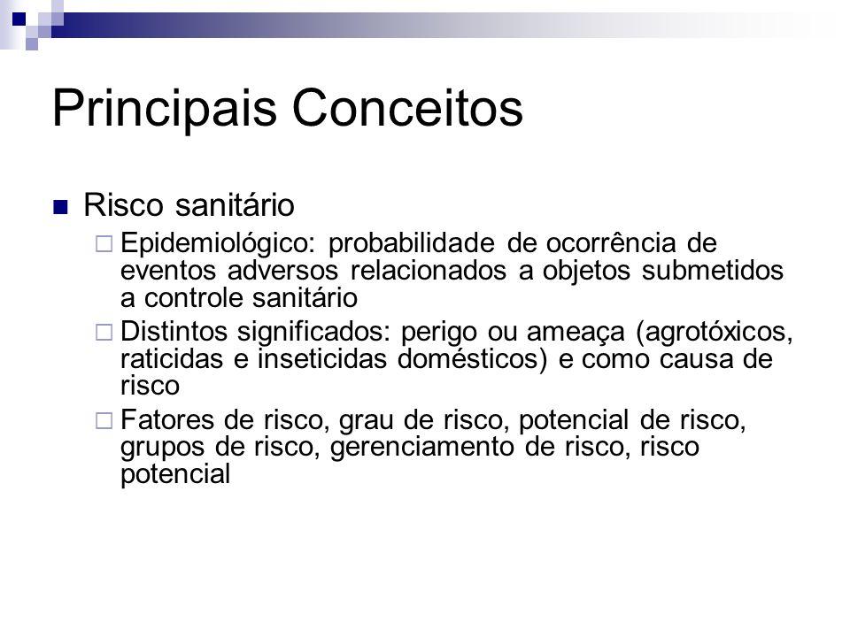 Risco sanitário Epidemiológico: probabilidade de ocorrência de eventos adversos relacionados a objetos submetidos a controle sanitário Distintos signi