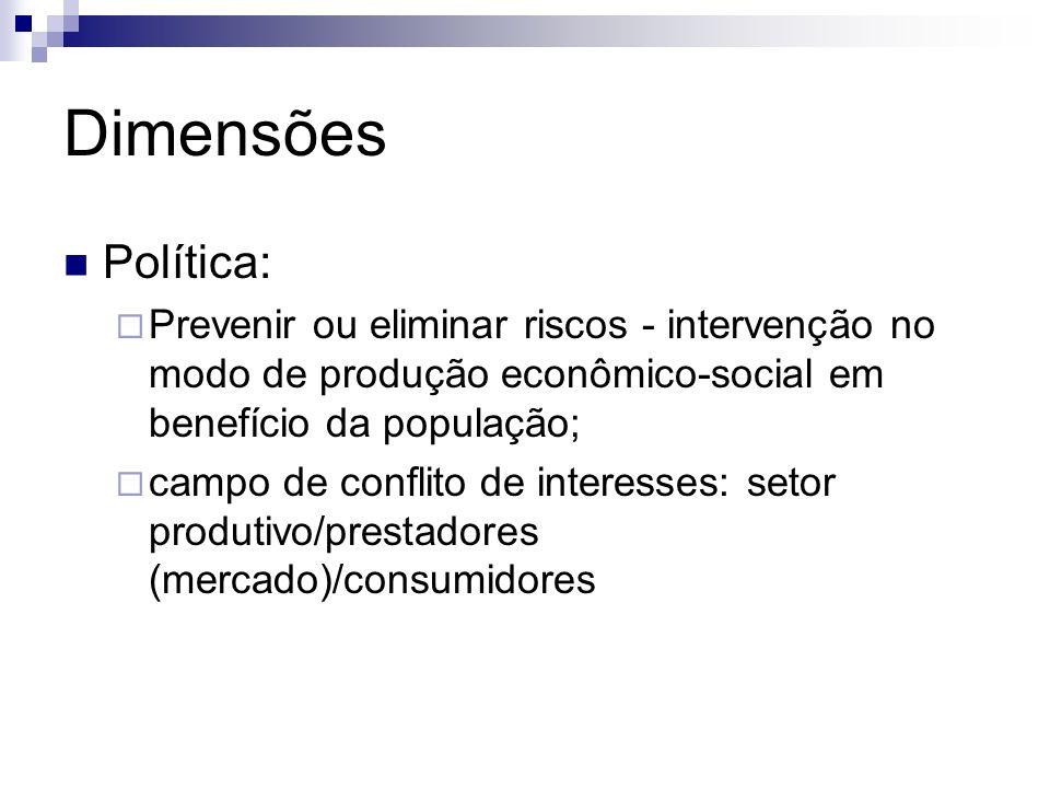 Dimensões Política: Prevenir ou eliminar riscos - intervenção no modo de produção econômico-social em benefício da população; campo de conflito de int