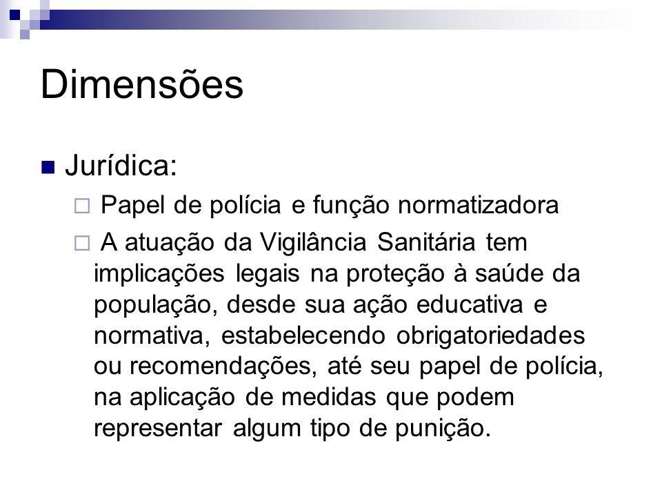 Dimensões Jurídica: Papel de polícia e função normatizadora A atuação da Vigilância Sanitária tem implicações legais na proteção à saúde da população,