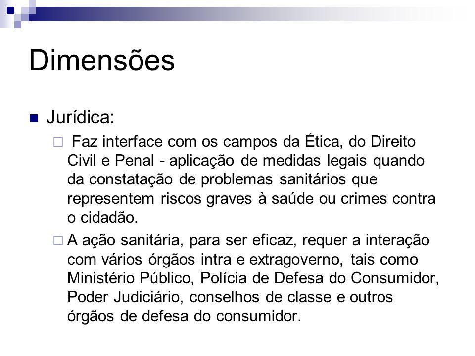 Dimensões Jurídica: Faz interface com os campos da Ética, do Direito Civil e Penal - aplicação de medidas legais quando da constatação de problemas sa