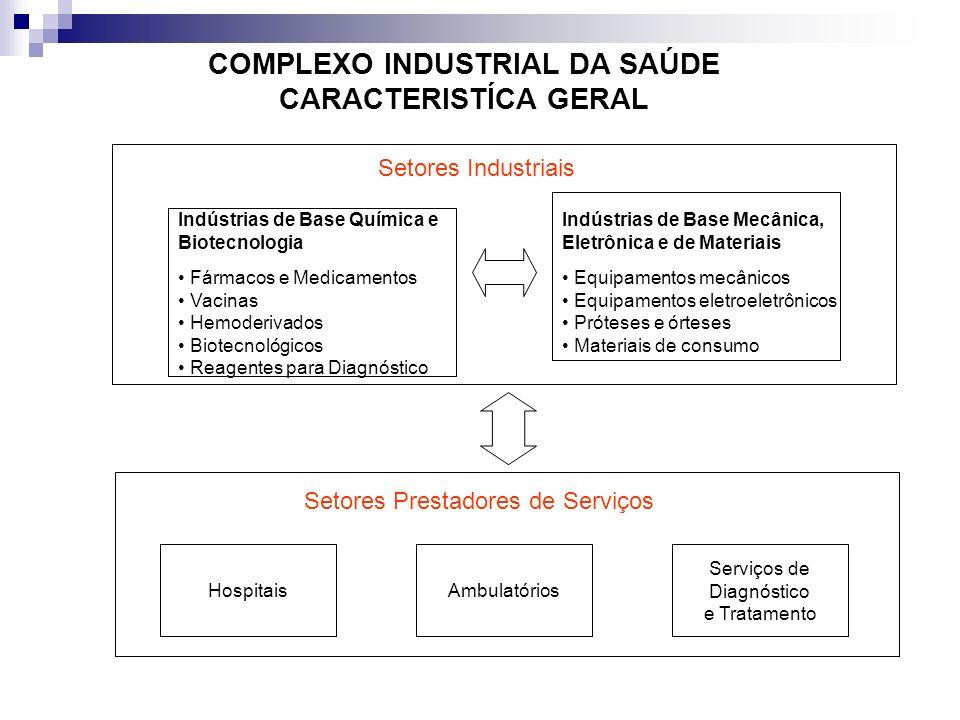COMPLEXO INDUSTRIAL DA SAÚDE CARACTERISTÍCA GERAL Setores Industriais Indústrias de Base Química e Biotecnologia Fármacos e Medicamentos Vacinas Hemod