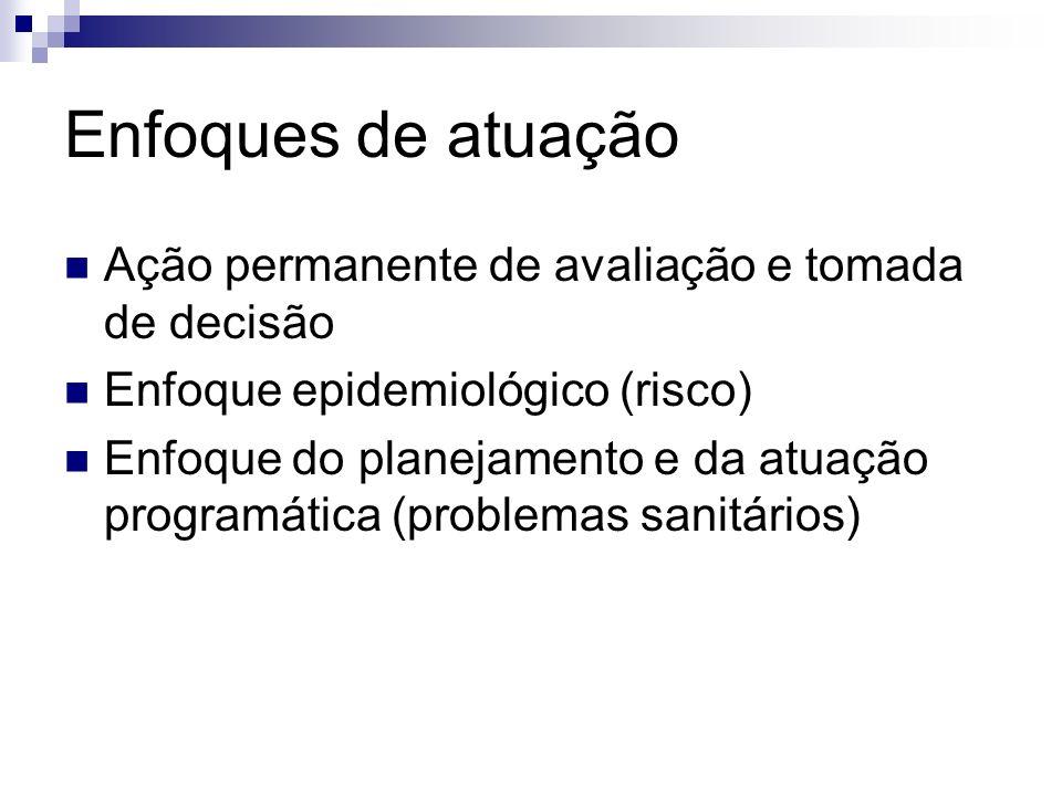 Enfoques de atuação Ação permanente de avaliação e tomada de decisão Enfoque epidemiológico (risco) Enfoque do planejamento e da atuação programática