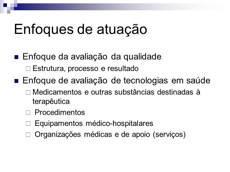 Enfoques de atuação Enfoque da avaliação da qualidade Estrutura, processo e resultado Enfoque de avaliação de tecnologias em saúde Medicamentos e outr