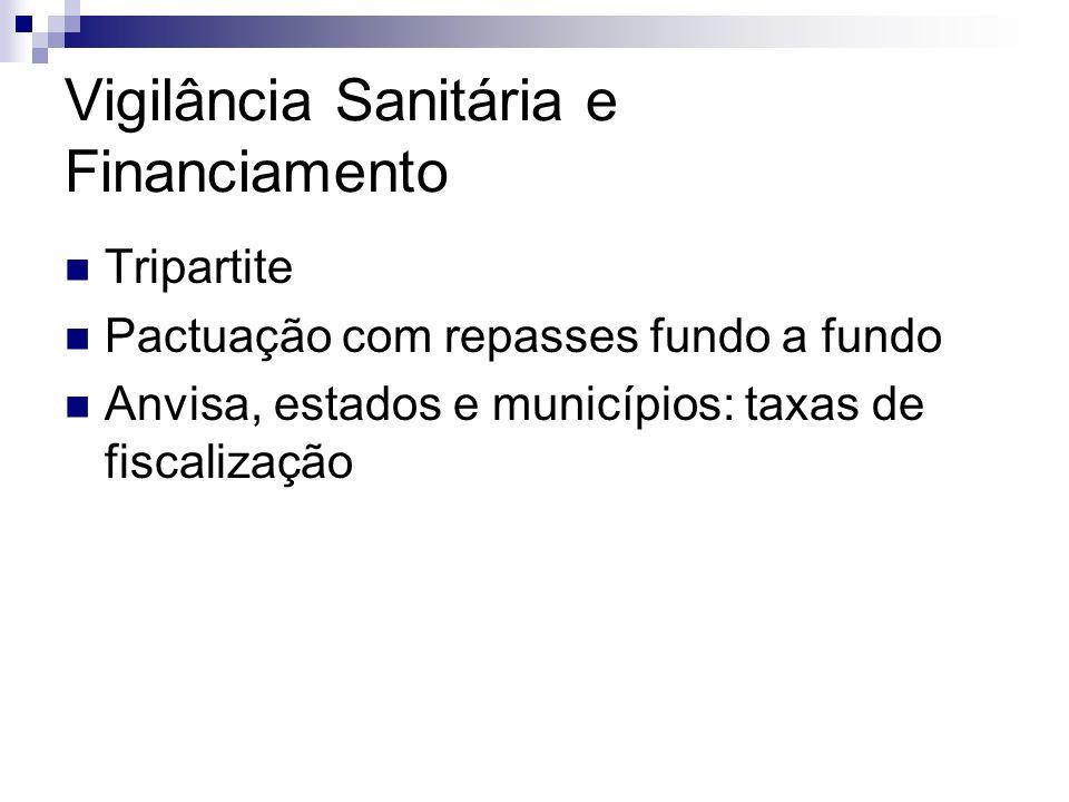 Vigilância Sanitária e Financiamento Tripartite Pactuação com repasses fundo a fundo Anvisa, estados e municípios: taxas de fiscalização