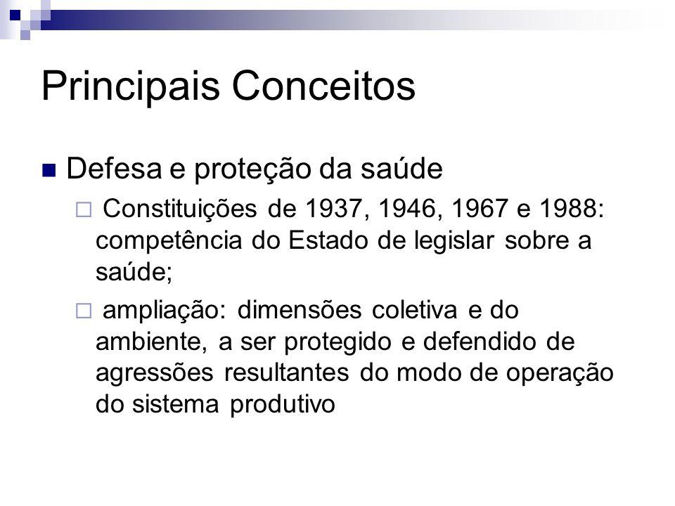 Principais Conceitos Defesa e proteção da saúde Constituições de 1937, 1946, 1967 e 1988: competência do Estado de legislar sobre a saúde; ampliação:
