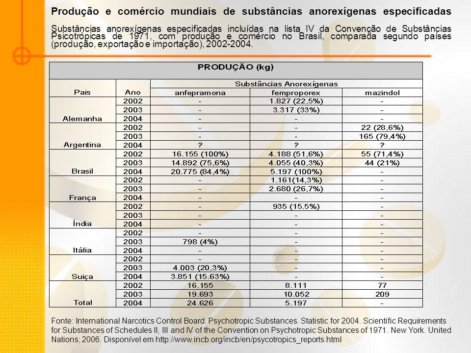 Produção e comércio mundiais de substâncias anorexígenas especificadas Substâncias anorexígenas especificadas incluídas na lista IV da Convenção de Su