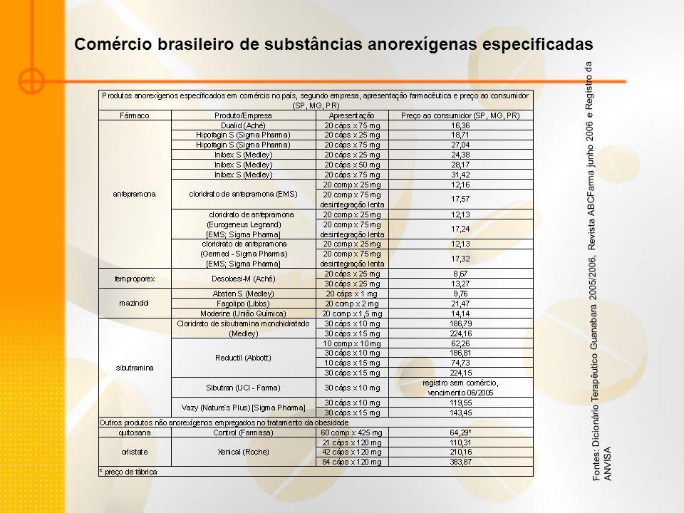 Fontes: Dicionário Terapêutico Guanabara 2005/2006, Revista ABCFarma junho 2006 e Registro da ANVISA Comércio brasileiro de substâncias anorexígenas e