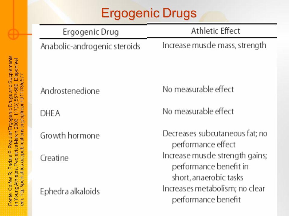 Fonte: Calfee R, Fadale P. Popular Ergogenic Drugs and Supplements in Young Athletes. Pediatrics March 2006; 117(3):557-589. Disponível em: http://ped