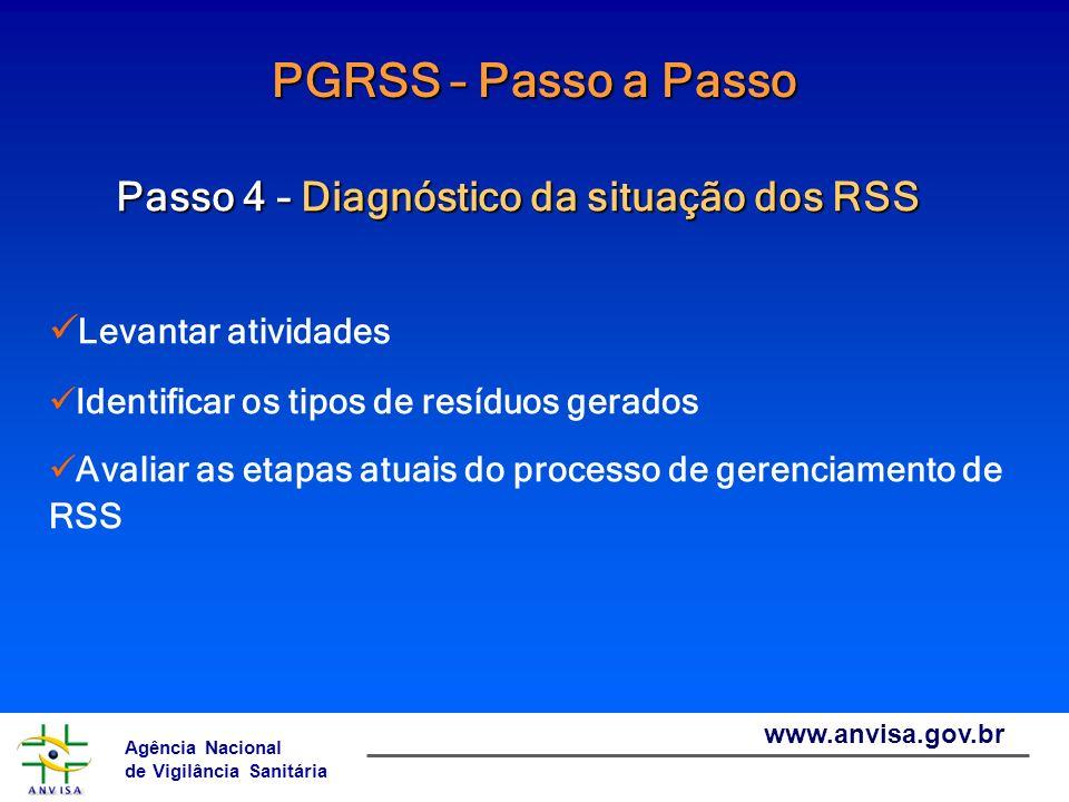 Agência Nacional de Vigilância Sanitária www.anvisa.gov.br PGRSS – Passo a Passo Passo 4 – Diagnóstico da situação dos RSS Levantar atividades Identif