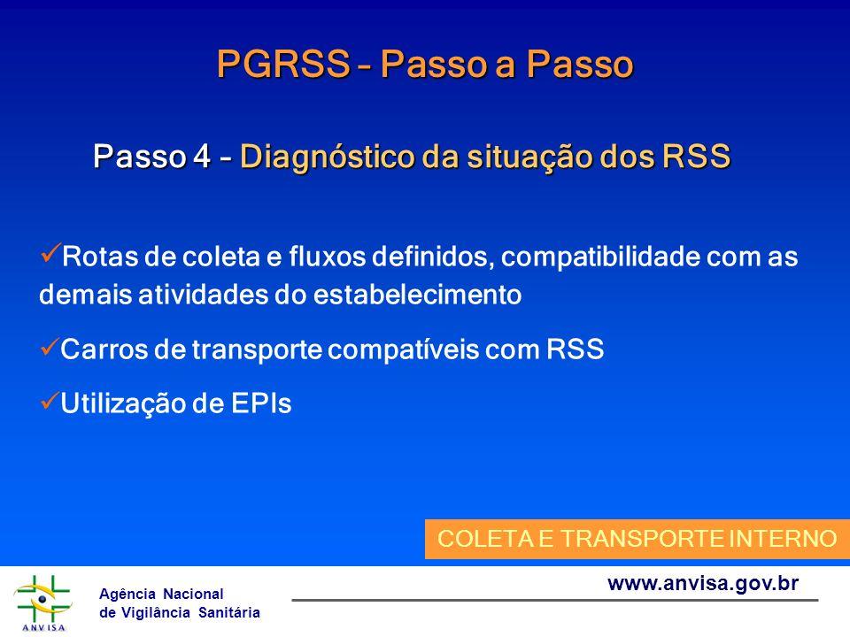 Agência Nacional de Vigilância Sanitária www.anvisa.gov.br PGRSS – Passo a Passo Passo 4 – Diagnóstico da situação dos RSS Rotas de coleta e fluxos de