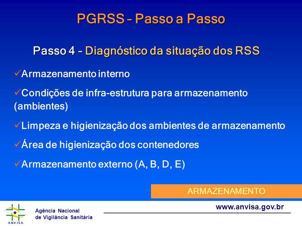 Agência Nacional de Vigilância Sanitária www.anvisa.gov.br PGRSS – Passo a Passo Passo 4 – Diagnóstico da situação dos RSS Armazenamento interno Condi
