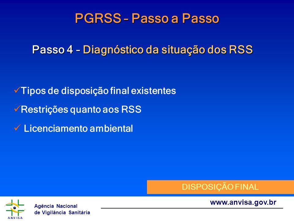 Agência Nacional de Vigilância Sanitária www.anvisa.gov.br PGRSS – Passo a Passo Passo 4 – Diagnóstico da situação dos RSS Tipos de disposição final e