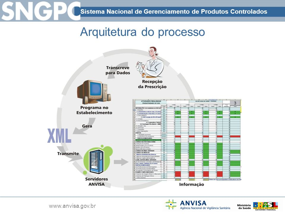 Sistema Nacional de Gerenciamento de Produtos Controlados www.anvisa.gov.br Arquitetura do processo