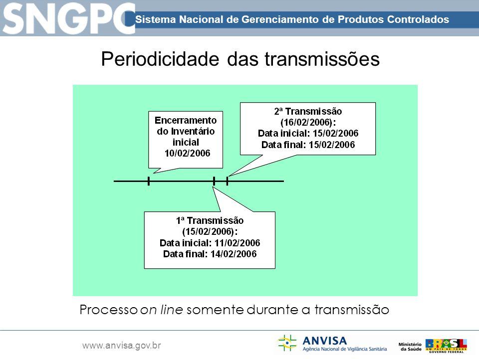 Sistema Nacional de Gerenciamento de Produtos Controlados www.anvisa.gov.br Periodicidade das transmissões Processo on line somente durante a transmis