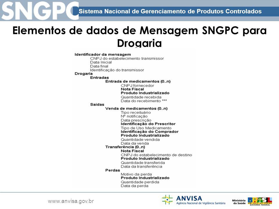 Sistema Nacional de Gerenciamento de Produtos Controlados www.anvisa.gov.br Elementos de dados de Mensagem SNGPC para Drogaria Cabeçalho Corpo