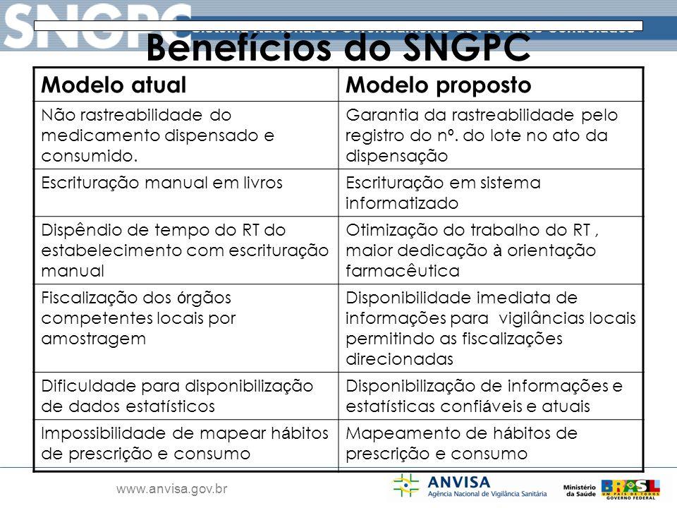 Sistema Nacional de Gerenciamento de Produtos Controlados www.anvisa.gov.br Benef í cios do SNGPC Modelo atualModelo proposto Não rastreabilidade do m