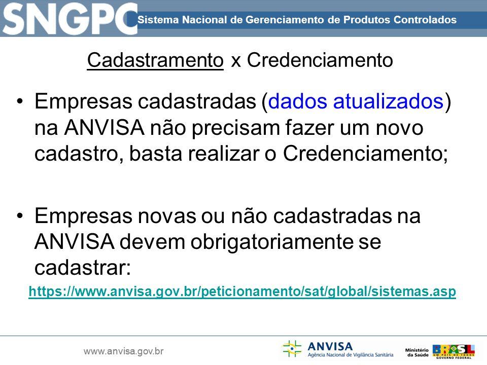 Sistema Nacional de Gerenciamento de Produtos Controlados www.anvisa.gov.br Sistema Nacional de Gerenciamento de Produtos Controlados www.anvisa.gov.b