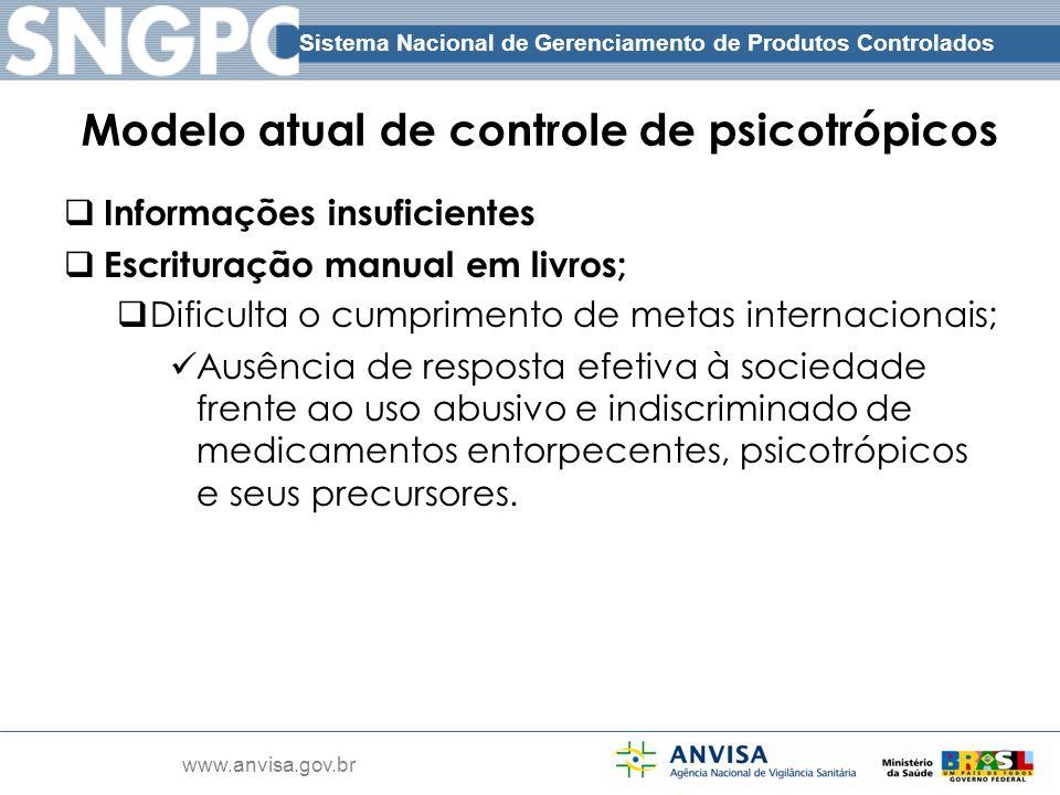 Sistema Nacional de Gerenciamento de Produtos Controlados www.anvisa.gov.br Modelo atual de controle de psicotrópicos Informações insuficientes Escrit