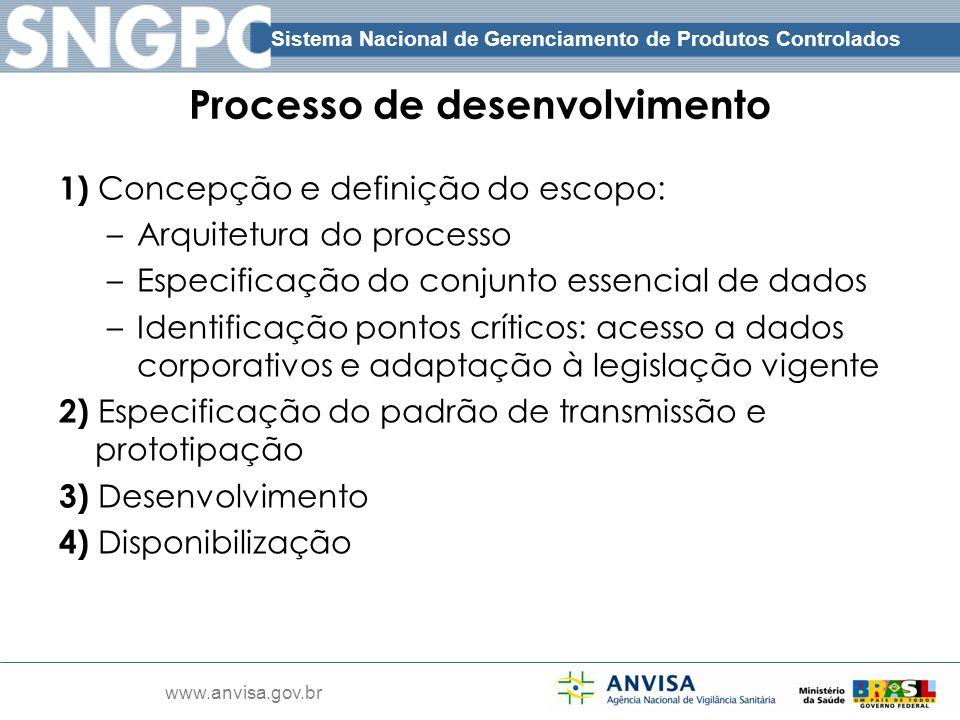 Sistema Nacional de Gerenciamento de Produtos Controlados www.anvisa.gov.br Processo de desenvolvimento 1) Concepção e definição do escopo: –Arquitetu