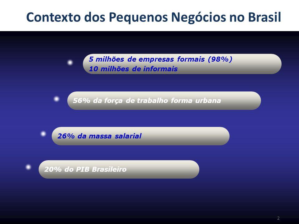 Contexto dos Pequenos Negócios no Brasil 2 5 milhões de empresas formais (98%) 10 milhões de informais 56% da força de trabalho forma urbana 26% da ma