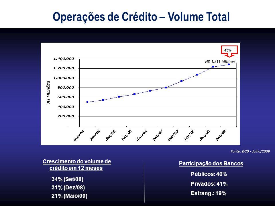 Operações de Crédito – Volume Total Participação dos Bancos Crescimento do volume de crédito em 12 meses 34% (Set/08) 31% (Dez/08) 21% (Maio/09) Fonte