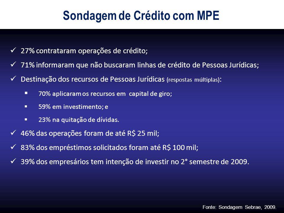 Sondagem de Crédito com MPE 27% contrataram operações de crédito; 71% informaram que não buscaram linhas de crédito de Pessoas Jurídicas; Destinação d