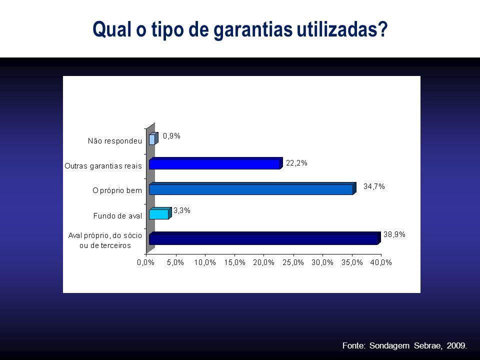 Qual o tipo de garantias utilizadas? Fonte: Sondagem Sebrae, 2009.