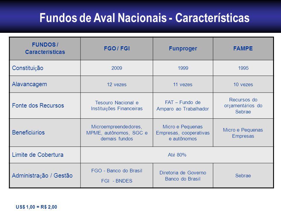 Fundos de Aval Nacionais - Características FUNDOS / Caracter í sticas FGO / FGIFunprogerFAMPE Constitui ç ão 200919991995 Alavancagem 12 vezes11 vezes