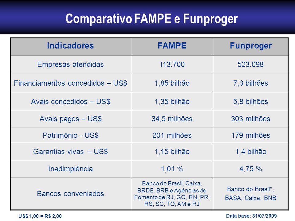 Comparativo FAMPE e Funproger IndicadoresFAMPEFunproger Empresas atendidas113.700523.098 Financiamentos concedidos – US$ 1,85 bilhão7,3 bilhões Avais