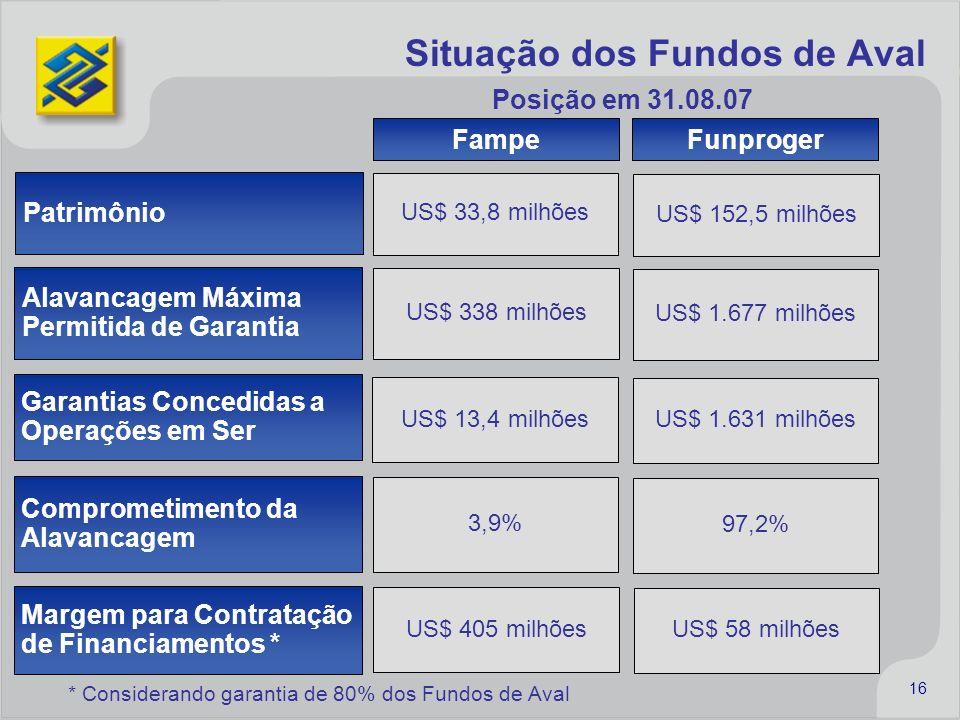 16 Situação dos Fundos de Aval Funproger Fampe US$ 33,8 milhões US$ 13,4 milhões US$ 152,5 milhões US$ 1.631 milhões US$ 338 milhões US$ 1.677 milhões