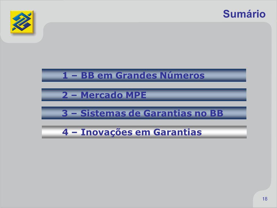 18 Sumário 1 – BB em Grandes Números 2 – Mercado MPE 3 – Sistemas de Garantias no BB 4 – Inovações em Garantias