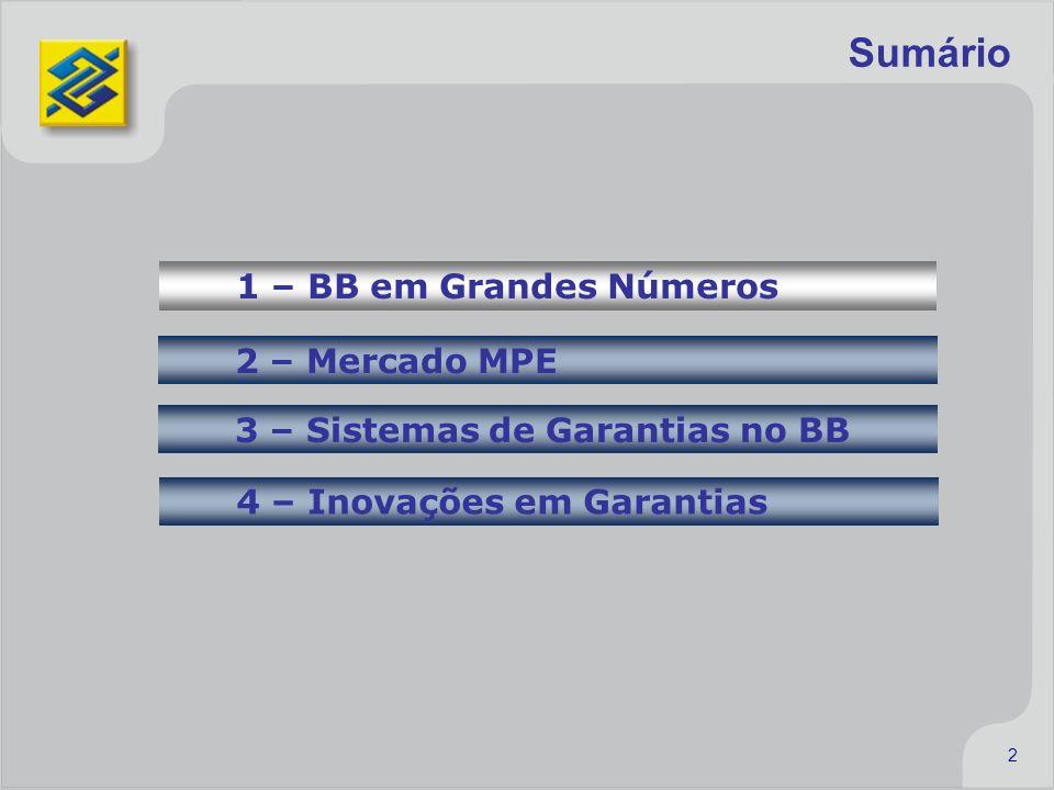 2 Sumário 1 – BB em Grandes Números 2 – Mercado MPE 3 – Sistemas de Garantias no BB 4 – Inovações em Garantias