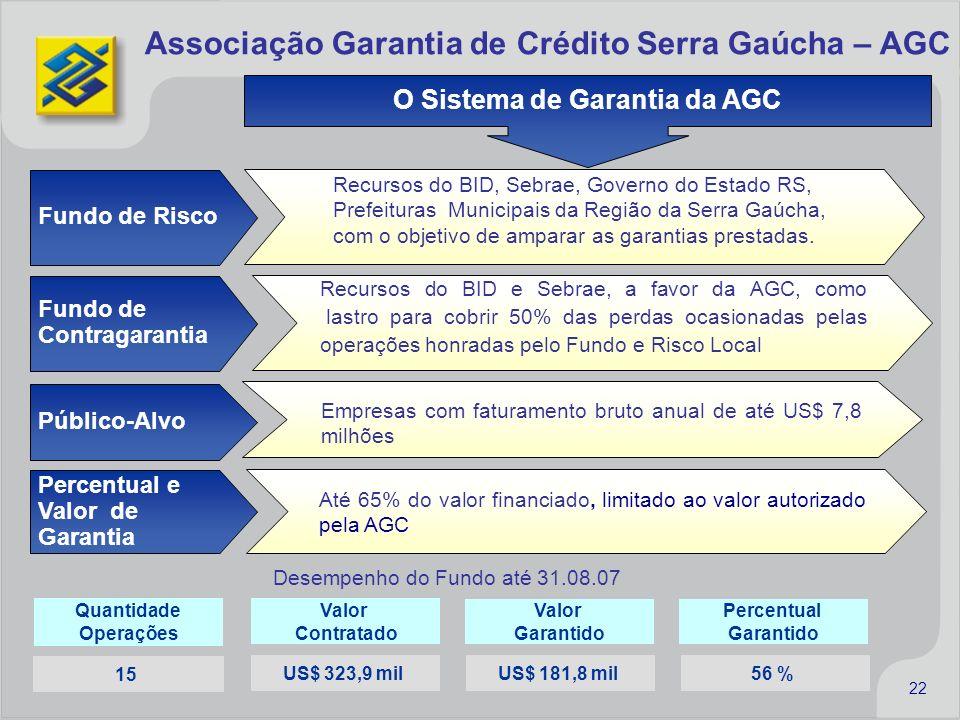 O Sistema de Garantia da AGC Associação Garantia de Crédito Serra Gaúcha – AGC Fundo de Risco Recursos do BID, Sebrae, Governo do Estado RS, Prefeitur