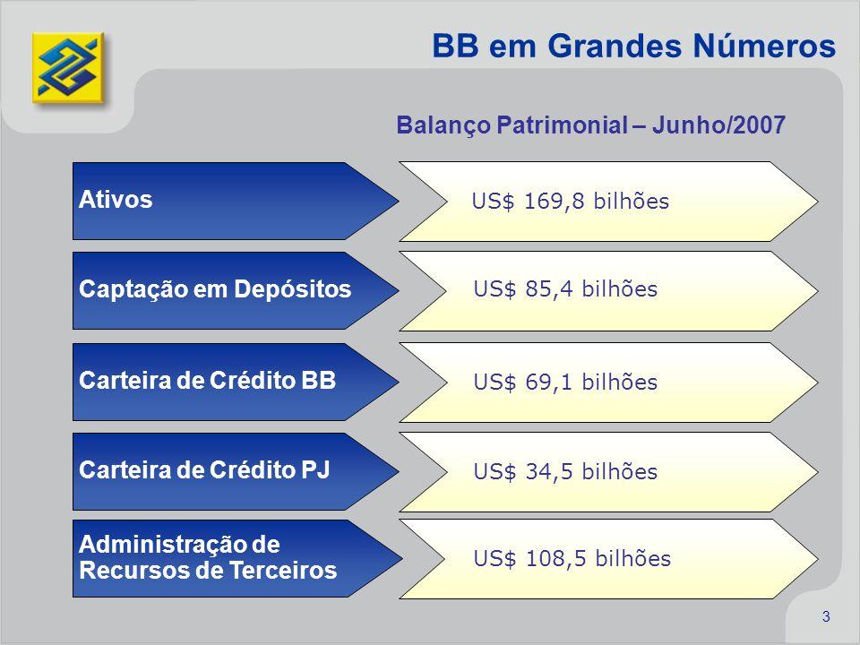 3 BB em Grandes Números Ativos US$ 169,8 bilhões Captação em Depósitos US$ 85,4 bilhões Carteira de Crédito BB US$ 69,1 bilhões Balanço Patrimonial –