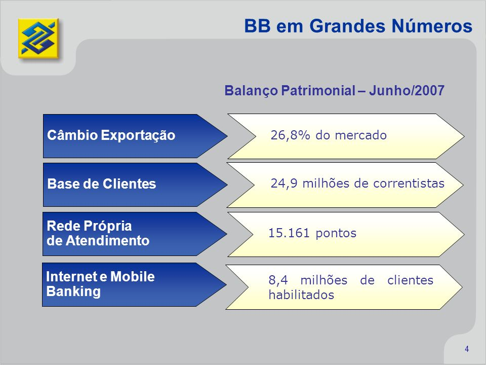 4 BB em Grandes Números Rede Própria de Atendimento 15.161 pontos Internet e Mobile Banking 8,4 milhões de clientes habilitados Balanço Patrimonial –
