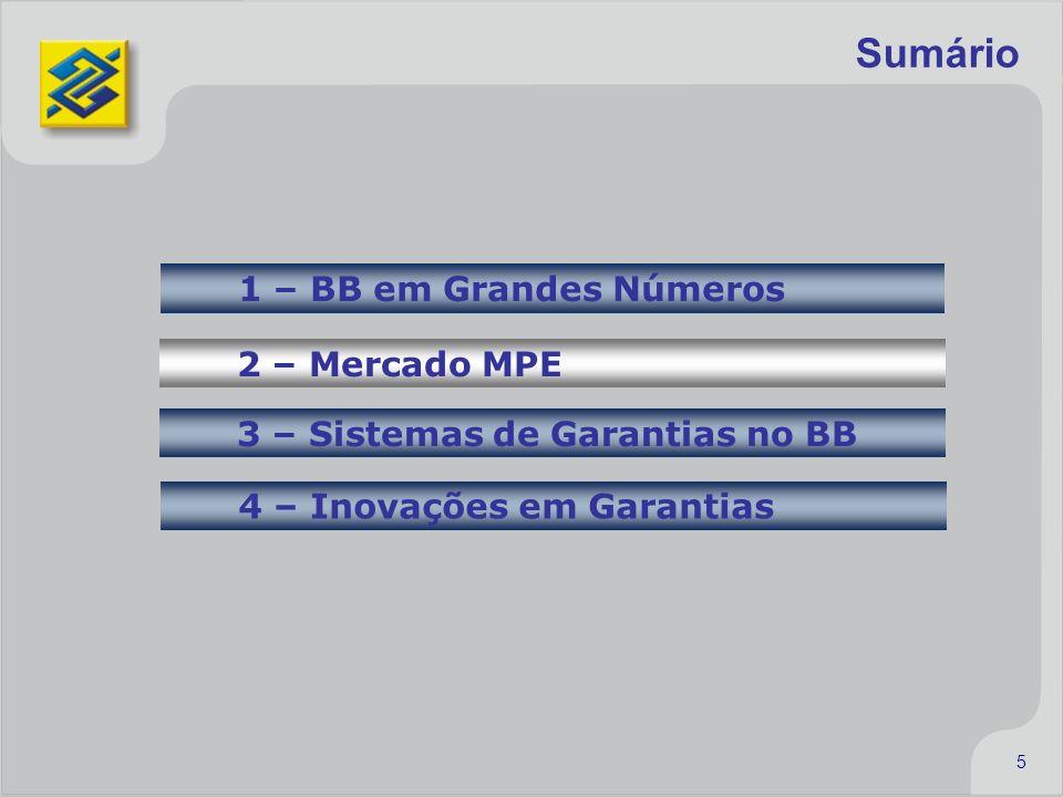 5 Sumário 1 – BB em Grandes Números 2 – Mercado MPE 3 – Sistemas de Garantias no BB 4 – Inovações em Garantias