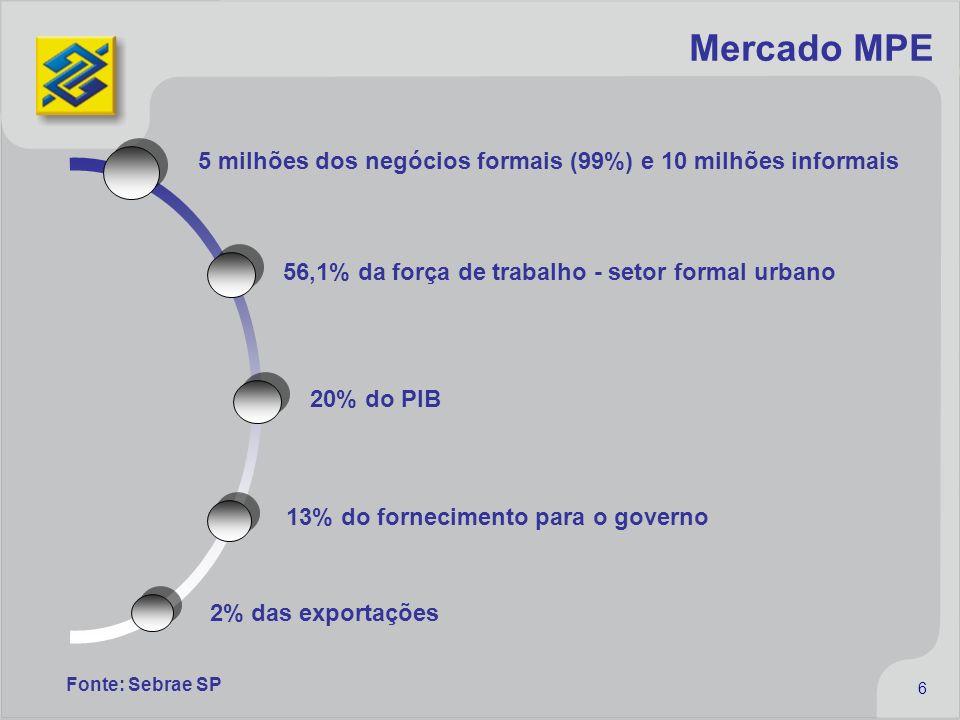 6 5 milhões dos negócios formais (99%) e 10 milhões informais 20% do PIB 13% do fornecimento para o governo 2% das exportações 56,1% da força de traba