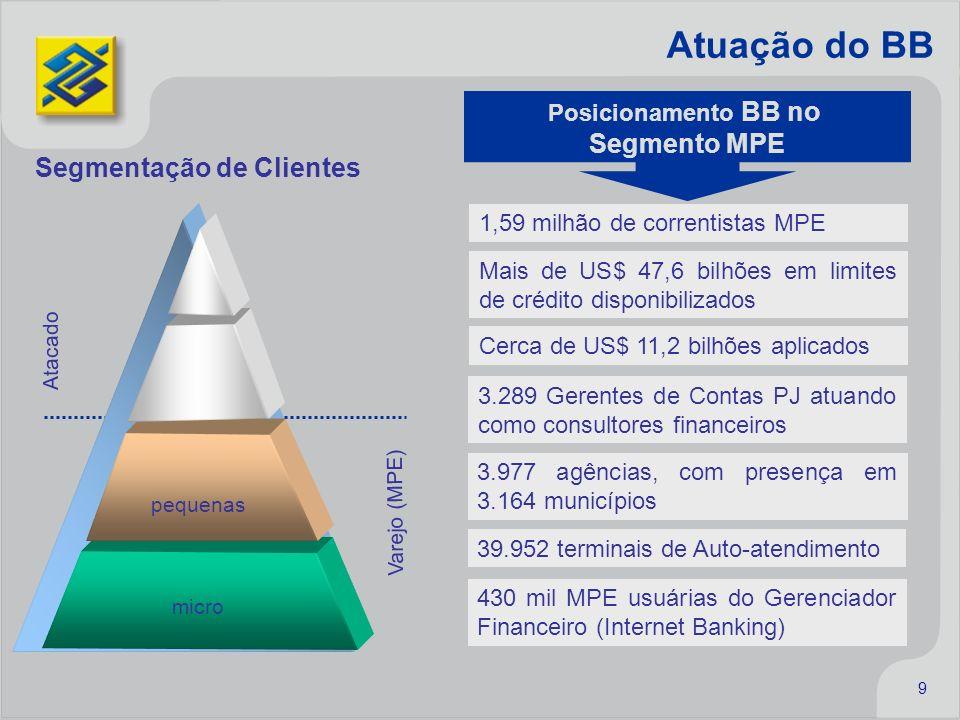 9 Posicionamento BB no Segmento MPE 1,59 milhão de correntistas MPE Mais de US$ 47,6 bilhões em limites de crédito disponibilizados Cerca de US$ 11,2