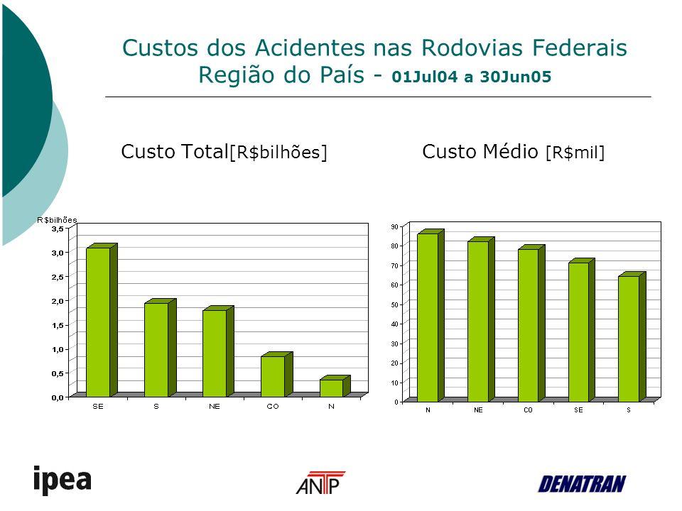 Custos dos Acidentes nas Rodovias Federais Categoria de veículo - 01Jul04 a 30Jun05 Custo médio por categoria de veículo [R$mil] Custo total por categoria de veículo [R$mil]