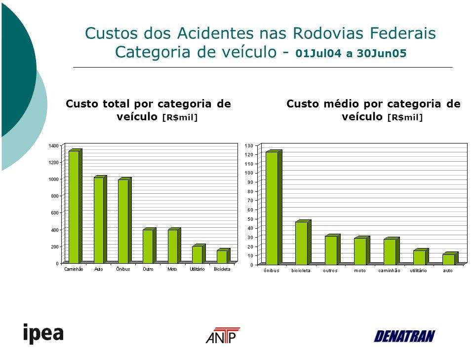 Custos dos Acidentes nas Rodovias Federais Total (em R$) dos componentes de custo dos acidentes 01Jul04 a 30Jun05