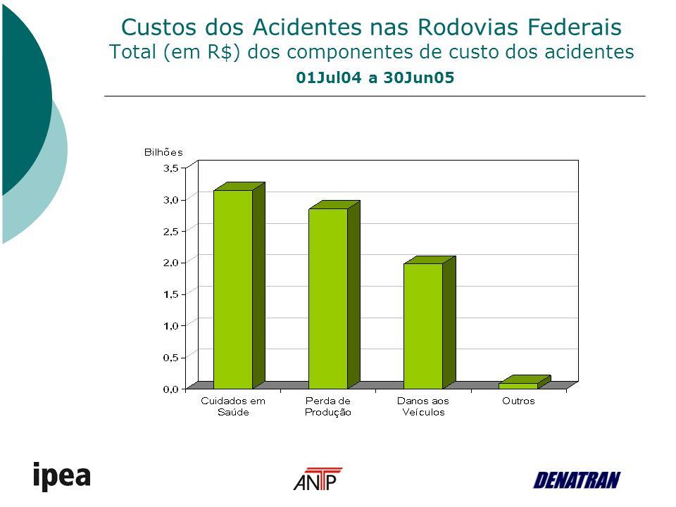 Custos dos Acidentes nas Rodovias Federais Participação percentual dos componentes de custo associados à pessoa, ao veículo e outros, no custo total 01Jul04 a 30Jun05 %