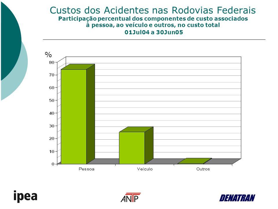 Custos dos Acidentes nas Rodovias Federais Implicação média no custo total do acidente, associada a cada veículo envolvido 01Jul04 a 30Jun05 Custo médio do dano ao veículo [R$] Custo médio adicionado ao acidente [R$] Auto5.67111.447 Moto1.82929.027 Bicicleta9546.879 Utilitário9.00515.526 Caminhã o21.17727.823 Ônibus9.366122.883 Outro23.14131.251