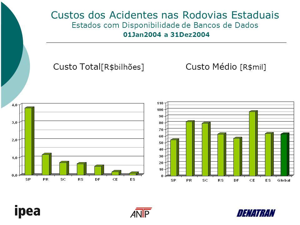 Custos dos acidentes nas Rodovias Estaduais 01Jan2004 a 31Dez2004 Rodovias Estaduais - Grupo 2 Única estatística disponível é a contagem de mortes em acidentes no trânsito no ano Custos totais avaliados a partir de estimativas dos fatores [Mortes nas rodovias estaduais por morte nas rodovias federais] e [Custo total médio por morte em acidentes rodoviários] As estimativas deste G2 (que inclui 20 UFs) não têm o rigor estatístico das anteriores (rodovias federais e rodovias estaduais do grupo 1).