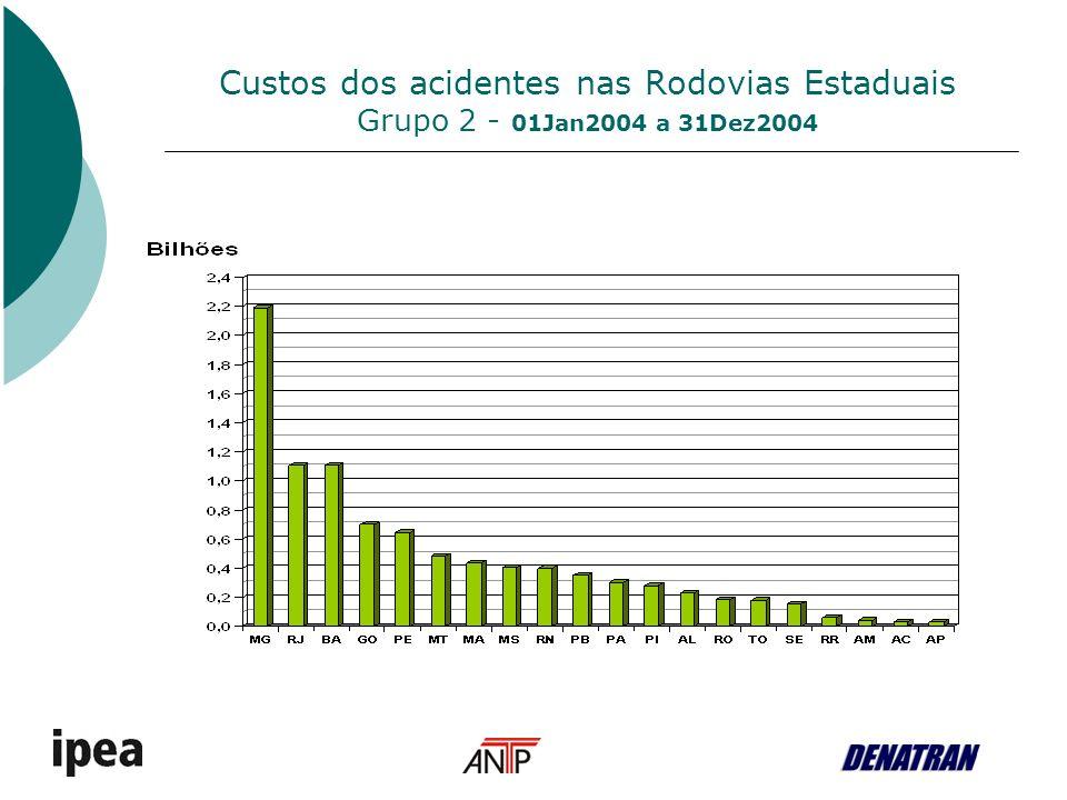 Custos dos acidentes nas Rodovias Municipais Não se conseguiu dados sobre acidentes nas rodovias municipais do Brasil Custos totais avaliados a partir de estimativas dos fatores [do número de mortos por quilômetro das rodovias federais] associado ao [ao número de quilômetros de rodovias municipais pavimentadas] São estimativas globais com uma margem de erro maior.