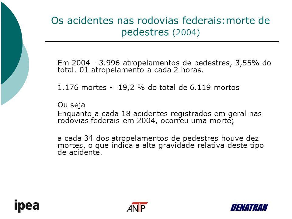 Porcentagem de Acidentes com motos Porcentagem de mortos com motos Rodovias federais: Acidentes com motos (2004) 12.095 acidentes 838 acidentes C/F 932 mortes 2004