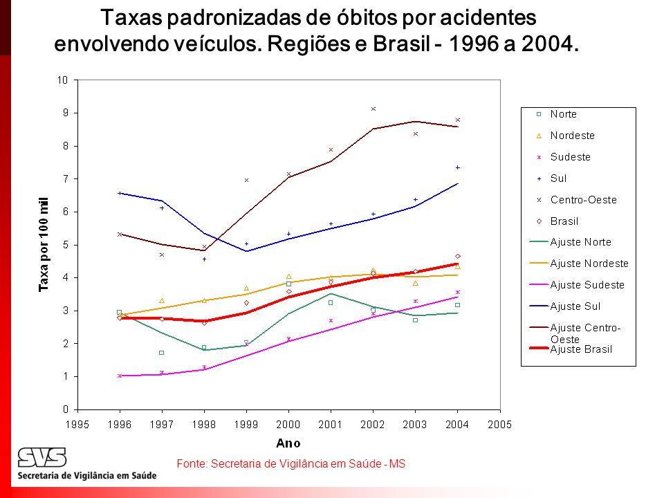 Taxas padronizadas de óbitos por acidentes envolvendo veículos. Regiões e Brasil - 1996 a 2004. Fonte: Secretaria de Vigilância em Saúde - MS