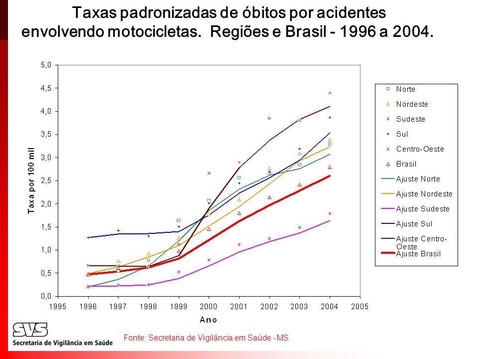 Taxas padronizadas de óbitos por acidentes envolvendo motocicletas. Regiões e Brasil - 1996 a 2004. Fonte: Secretaria de Vigilância em Saúde - MS