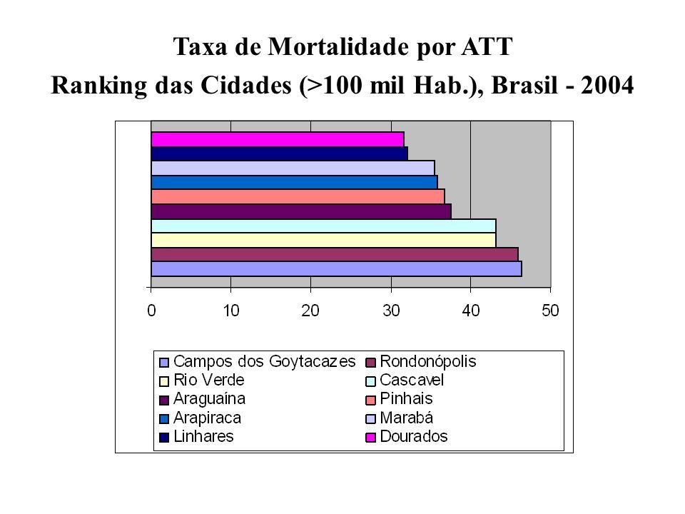 Taxa de Mortalidade por ATT Ranking das Cidades (>100 mil Hab.), Brasil - 2004