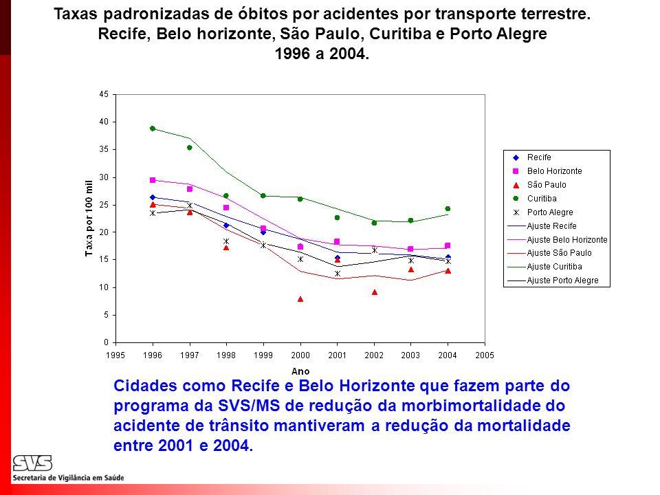 Taxas padronizadas de óbitos por acidentes por transporte terrestre. Recife, Belo horizonte, São Paulo, Curitiba e Porto Alegre 1996 a 2004. Cidades c